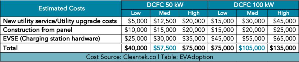 DCFC average costs 50kw & 100kw