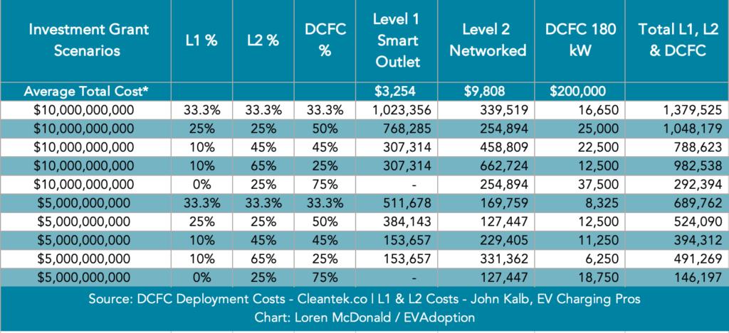 L1-L2-DCFC-BIB Investment Scenarios $5B-$10B