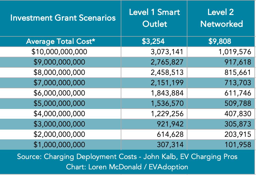 L2 & L2 BIB Investment Scenarios $1B-$10B
