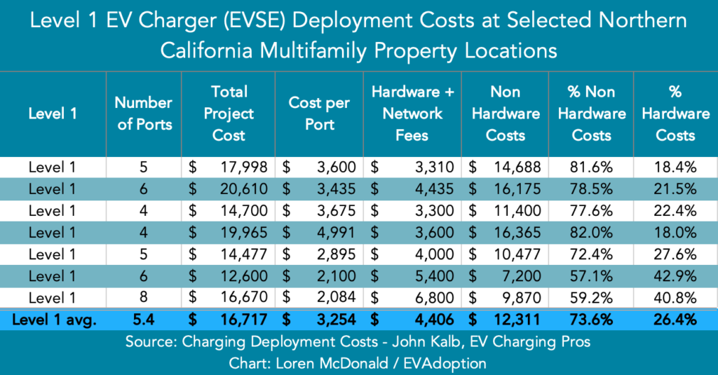 Level 1 EVSE Deployment Costs - Nor Calif MUD Properties