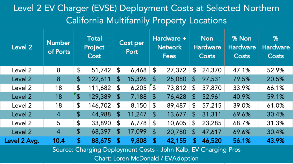 Level 2 EVSE Deployment Costs - Nor Calif MUD Properties