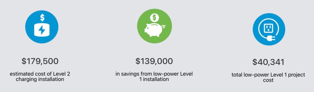 PCE Level 1 versus Level 2 charging deployment case study