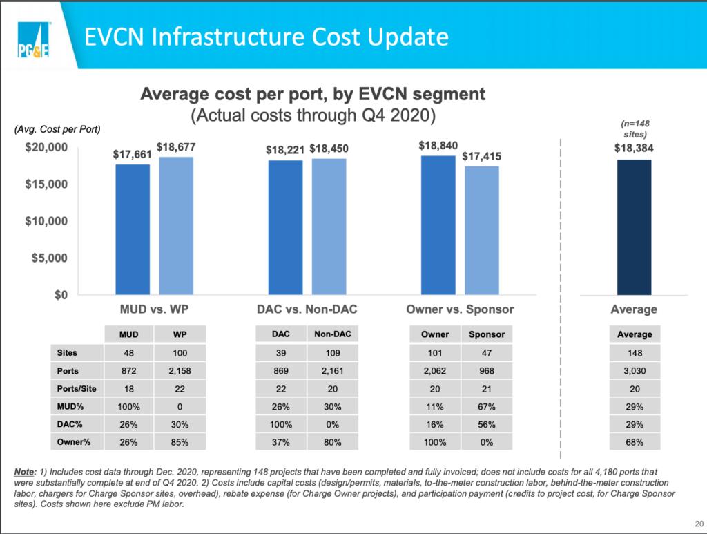 PG&E Level 2 Costs