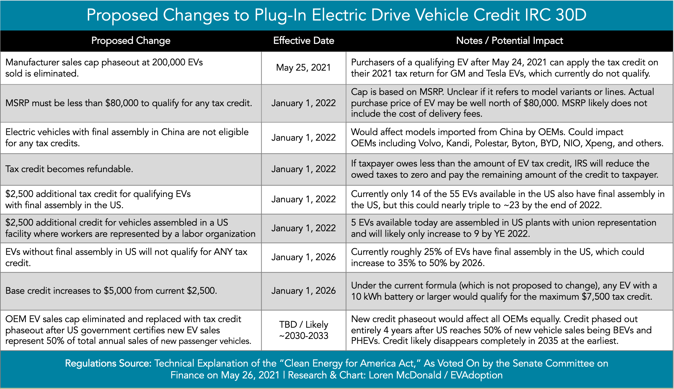 Proposed Changes to IRC 30D Federal EV Tax Credit summary table