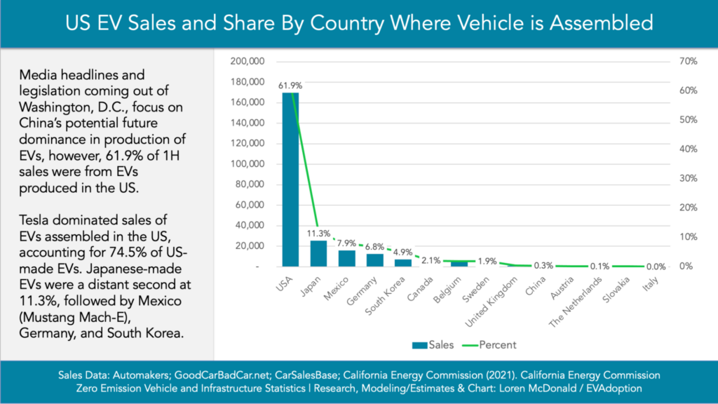 EV sales and share by country where EV was assembled