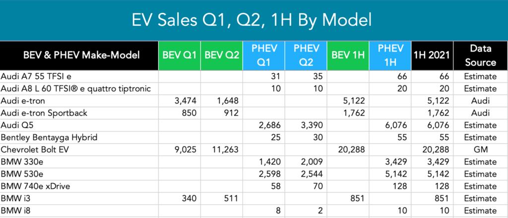 Table of 1H EV sales