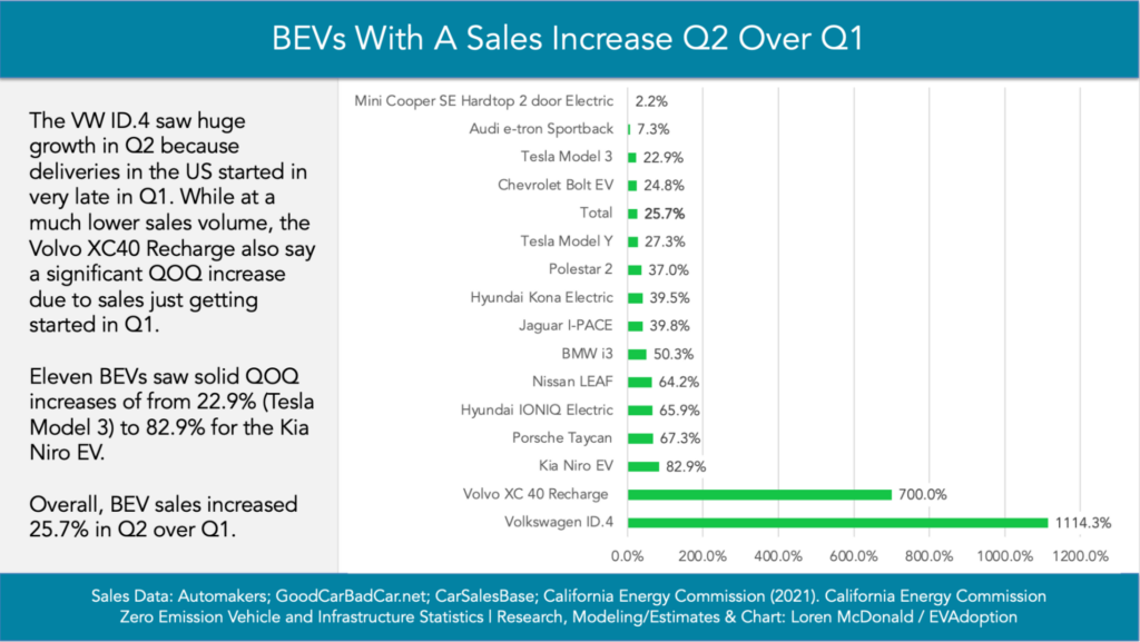 BEVs With A Sales Increase Q2 over Q1