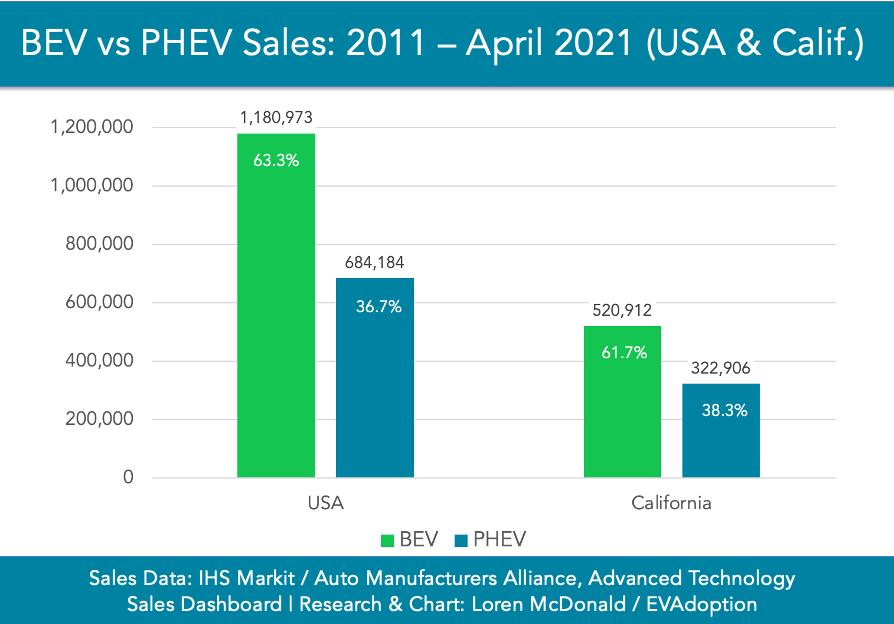 BEV vs PHEV Sales 2011-April 2021-USA-California