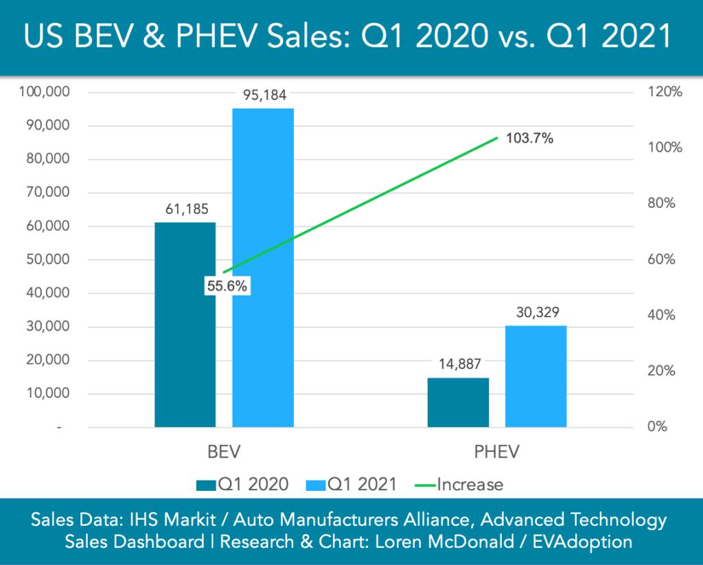 Q1-2021-BEV-PHEV-sales-vs-Q1-2020-chart